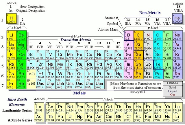 Science guy the periodic table of elements joe abbotts weblog science guy the periodic table of elements urtaz Choice Image